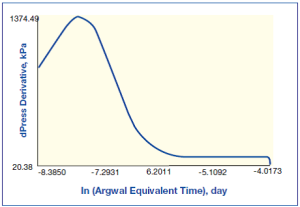 Plot of Derivative Pressure with Respect to Agarwal Time Plot